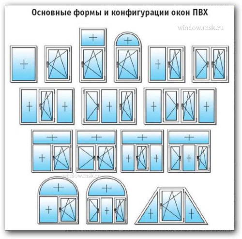 ОКНА ОСНОВНЫЕ ВИДЫ ФОРМЫ КОНФИГУРАЦИИ ПЛАСТИКОВЫХ ОКОН ПВХ РАЗМЕРЫ КОНСТРУКЦИЯ ОКНА ГЛУХИЕ ПОВОРОТНО ОТКИДНЫЕ СТВОРКИ ФРАМУЖНАЯ Пластиковые окна и двери (ПВХ) могут отличаться по таким параметрам как размеры, конструкция, форма. Наиболее значимой для потребителя конструкционной особенностью ПВХ окна является способ открытия створок